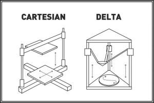 delta ve kartezyen yazıcı